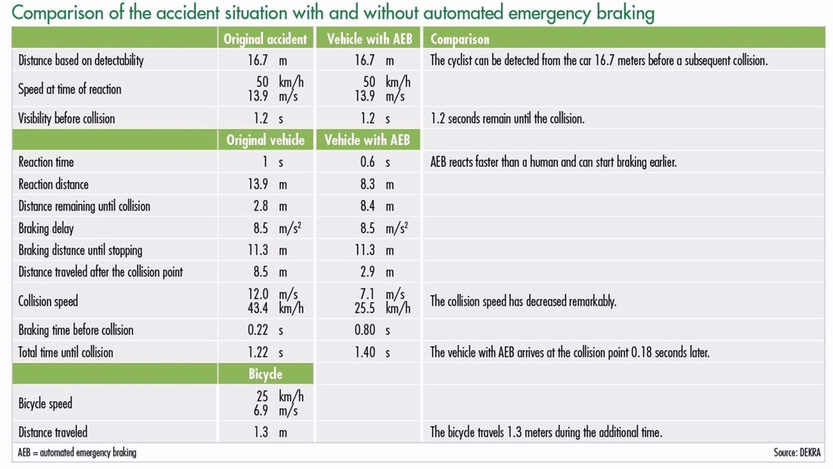 Comparison of the accident situation with and without the automated emergency braking