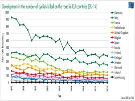 development in the number of cyclists killed on the road in the eu countries