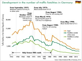 development in the number of traffic fatalities in germany