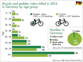 Diagram Bicycle and pedelec riders killed in 2014 in Germany by age group