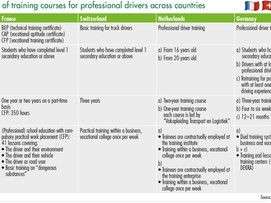 Comparison of training courses for professional drivers across countries