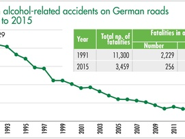 Fatalities in alcohol-related accidents on German roads from 1991 to 2015
