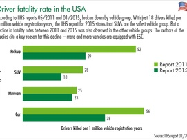 Driver fatality rate in the US graphic