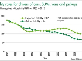Fatality rates for drivers of cars