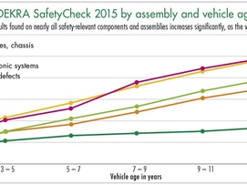diagram fault rate according to DEKRA SafetyCheck 2015