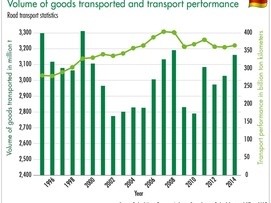 Volume of goods transported and transport performance