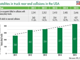 Fatalities in trcuk rear end collisions graphic
