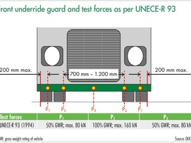 Front underride guard graphic